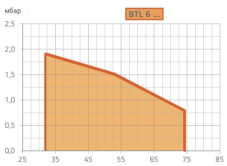 graf-btl6.jpg