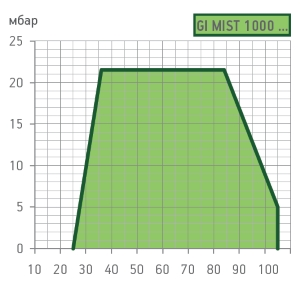 graf-gimist1000dspgm1111.jpg