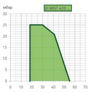 graf-gimist420dspgm111.jpg