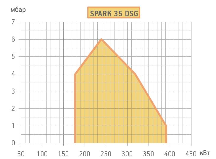 graf-spark35DSGW.jpg