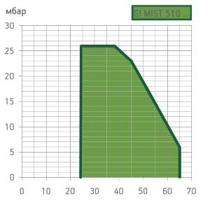graf-gimist510dspgm111.jpg