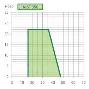 graf-gimist350dspgm111.jpg