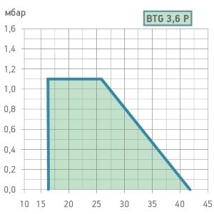 graf-btg-3.6P11112.jpg