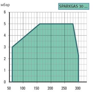 graf-sparkgas30w1112.jpg